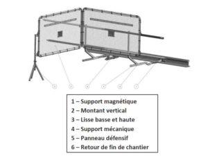 schéma barrière défensive